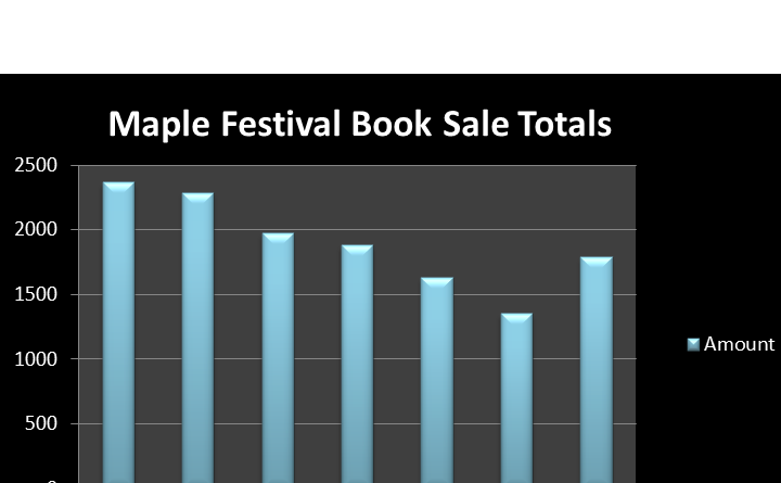 Chart of book sale